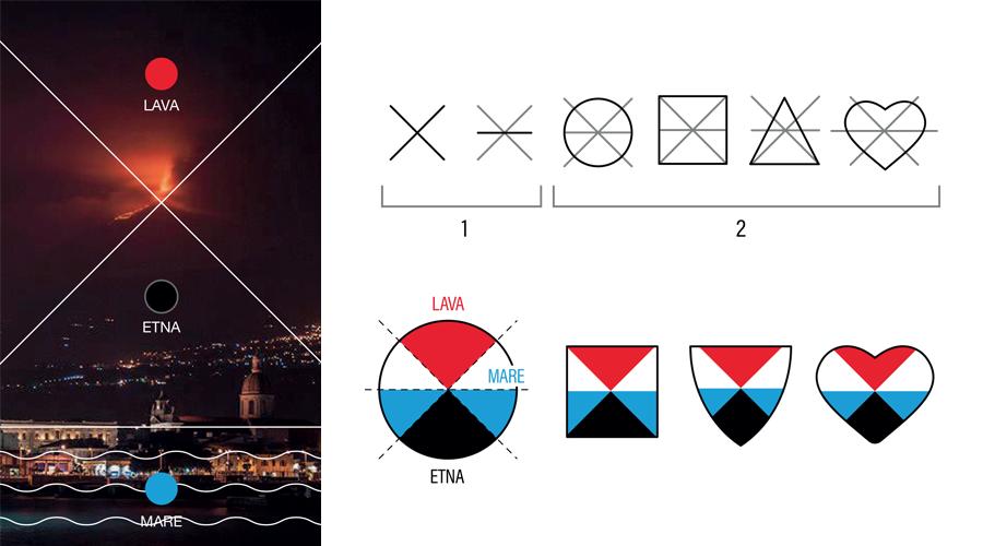 Metodologia progettuale alla base del Simbolo indipendente di Catania